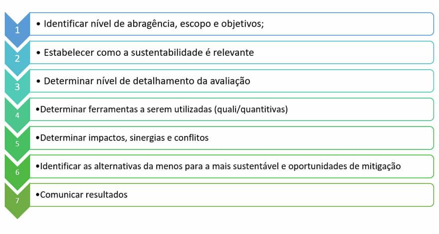img 01 - etapas da avaliacao de impacto