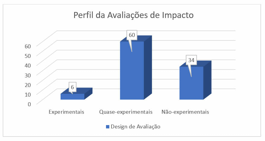 img 02 - perfil de avaliacao de impacto